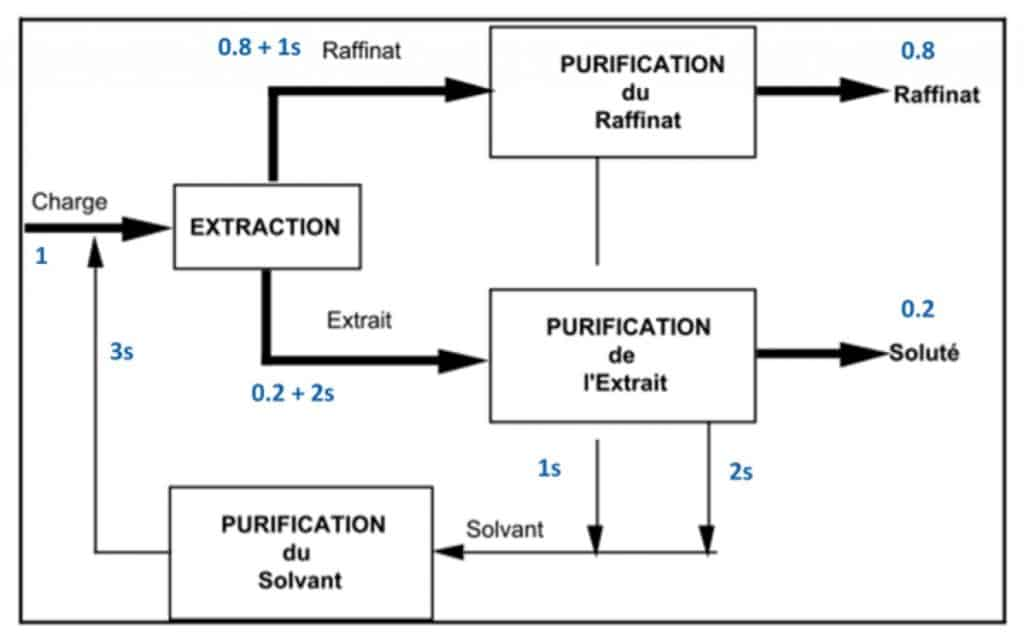 Purification du raffinant