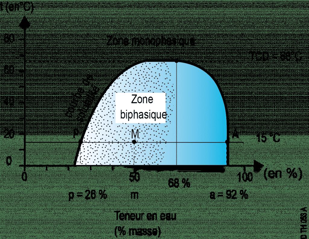 zone monophasique